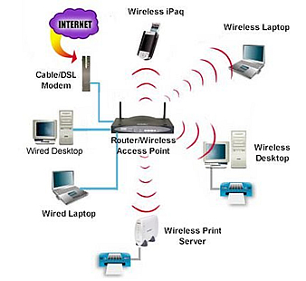 Wireless networking company in nigeria vsat installation for Indoor wifi network design